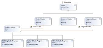 Shader UML
